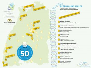 "Grafik zum 50. Projekt im Förderprogramm ""Beteiligungstaler"""